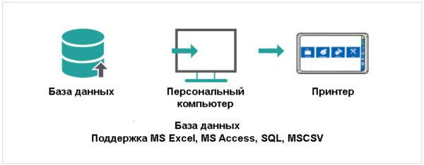 Термоструйный маркиратор Sojet Elfin IS база данных